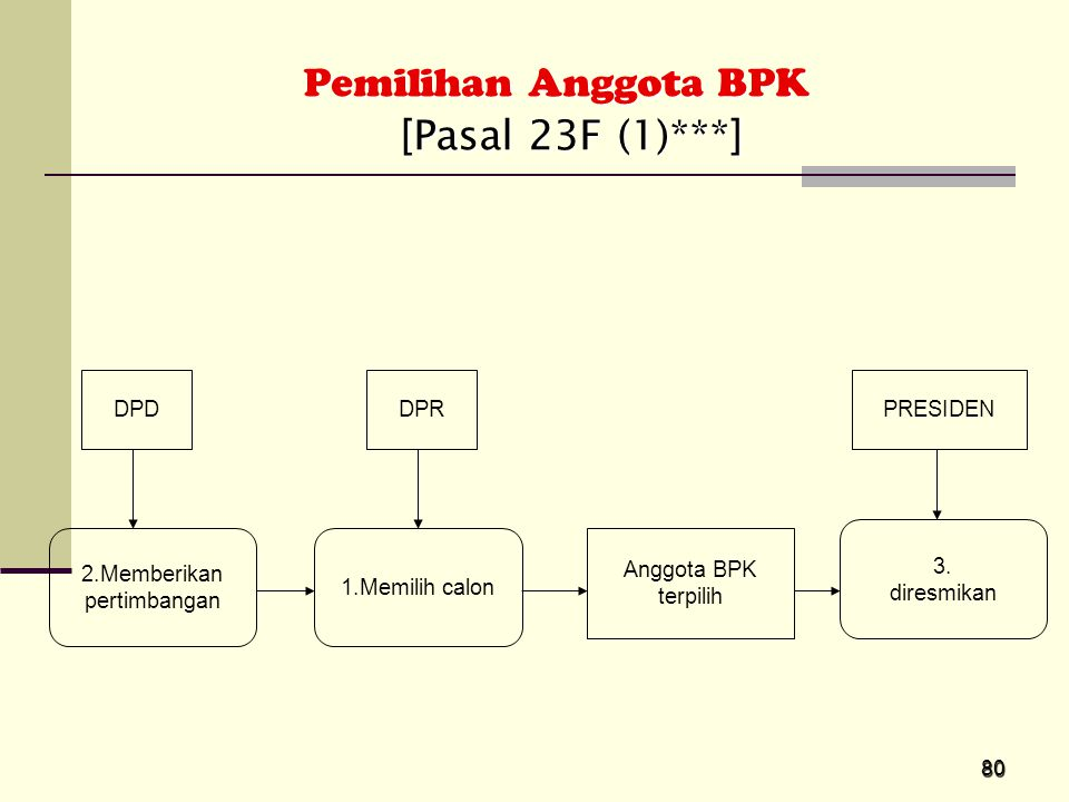 Pemilihan Anggota BPK [Pasal 23F (1)***] DPD DPR PRESIDEN 3.